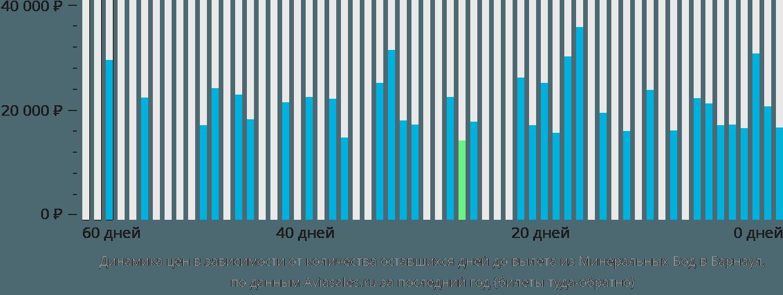 Динамика цен в зависимости от количества оставшихся дней до вылета из Минеральных Вод в Барнаул