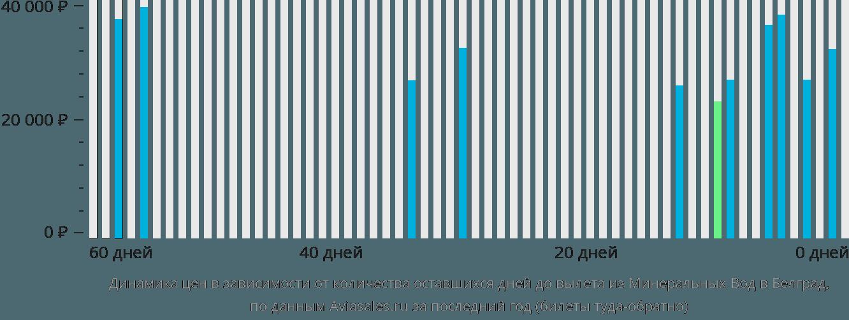 Динамика цен в зависимости от количества оставшихся дней до вылета из Минеральных Вод в Белград