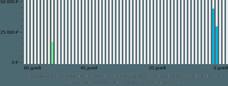 Динамика цен в зависимости от количества оставшихся дней до вылета из Минеральных Вод в Бельгию