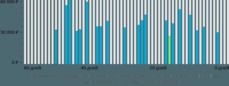 Динамика цен в зависимости от количества оставшихся дней до вылета из Минеральных Вод в Пекин