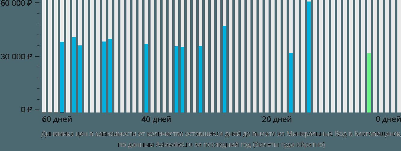 Динамика цен в зависимости от количества оставшихся дней до вылета из Минеральных Вод в Благовещенск