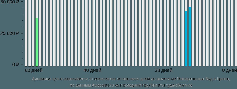 Динамика цен в зависимости от количества оставшихся дней до вылета из Минеральных Вод в Братск