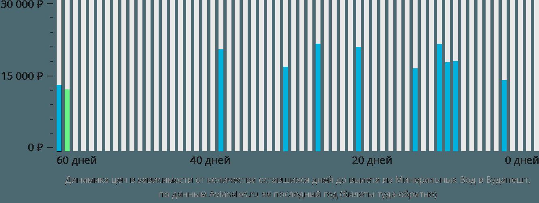 Динамика цен в зависимости от количества оставшихся дней до вылета из Минеральных Вод в Будапешт