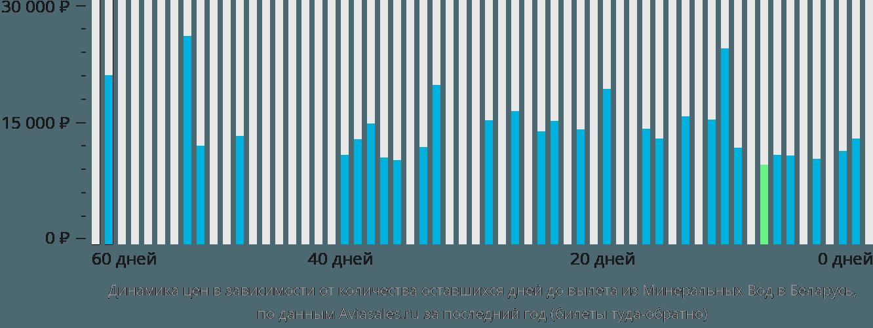 Динамика цен в зависимости от количества оставшихся дней до вылета из Минеральных Вод в Беларусь