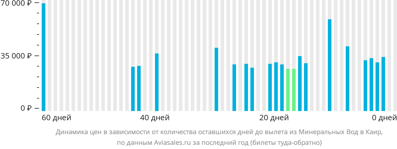 Динамика цен в зависимости от количества оставшихся дней до вылета из Минеральных Вод в Каир