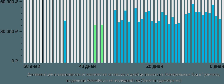 Динамика цен в зависимости от количества оставшихся дней до вылета из Минеральных Вод в Гуанчжоу