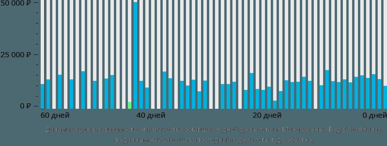 Динамика цен в зависимости от количества оставшихся дней до вылета из Минеральных Вод в Челябинск