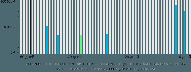 Динамика цен в зависимости от количества оставшихся дней до вылета из Минеральных Вод в Китай