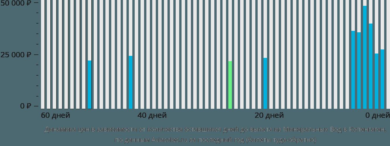 Динамика цен в зависимости от количества оставшихся дней до вылета из Минеральных Вод в Копенгаген