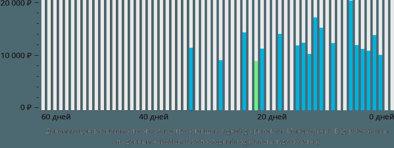 Динамика цен в зависимости от количества оставшихся дней до вылета из Минеральных Вод в Чебоксары