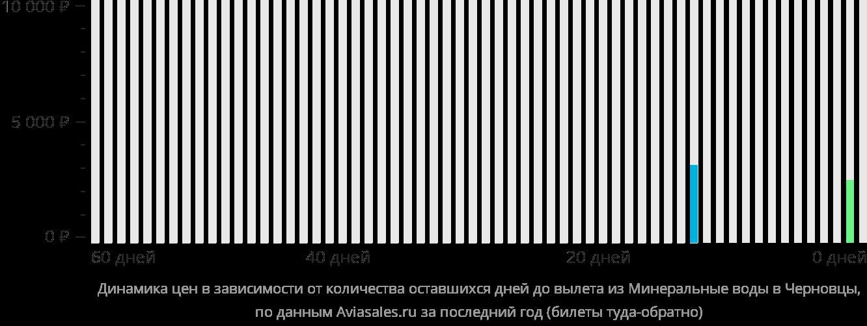 Динамика цен в зависимости от количества оставшихся дней до вылета из Минеральных Вод в Черновцы