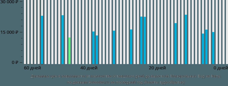 Динамика цен в зависимости от количества оставшихся дней до вылета из Минеральных Вод на Кипр