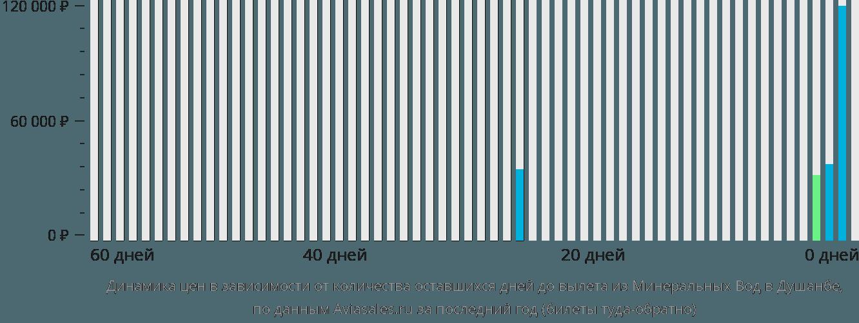 Динамика цен в зависимости от количества оставшихся дней до вылета из Минеральных Вод в Душанбе