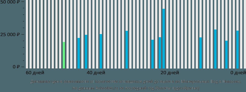 Динамика цен в зависимости от количества оставшихся дней до вылета из Минеральных Вод в Никосию
