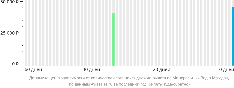 Динамика цен в зависимости от количества оставшихся дней до вылета из Минеральных Вод в Магадан