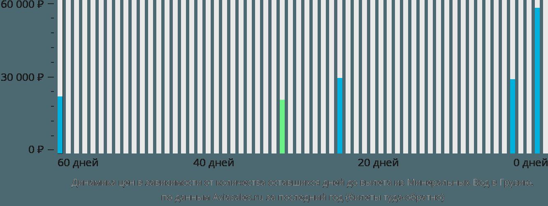 Динамика цен в зависимости от количества оставшихся дней до вылета из Минеральных Вод в Грузию