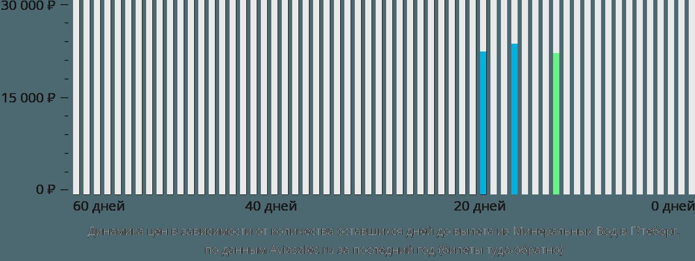 Динамика цен в зависимости от количества оставшихся дней до вылета из Минеральных Вод в Гётеборг
