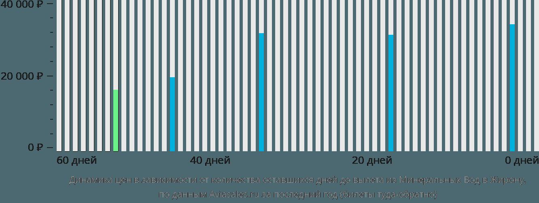 Динамика цен в зависимости от количества оставшихся дней до вылета из Минеральных Вод в Жирону
