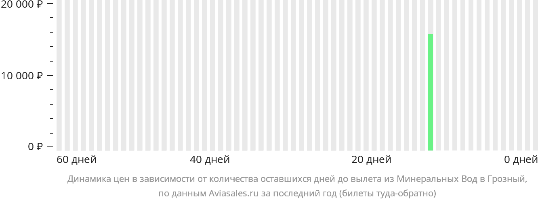 Динамика цен в зависимости от количества оставшихся дней до вылета из Минеральных Вод в Грозный