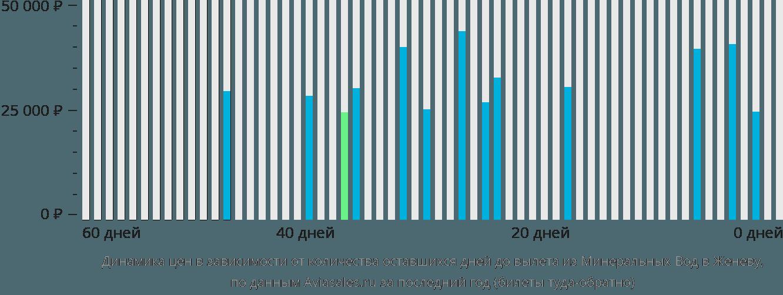 Динамика цен в зависимости от количества оставшихся дней до вылета из Минеральных Вод в Женеву
