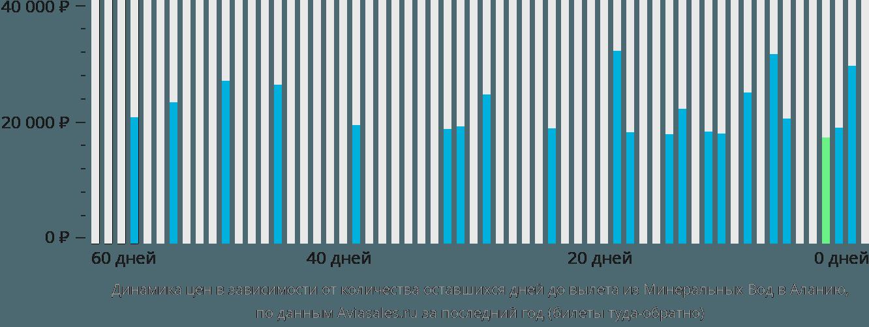 Динамика цен в зависимости от количества оставшихся дней до вылета из Минеральных Вод в Аланию