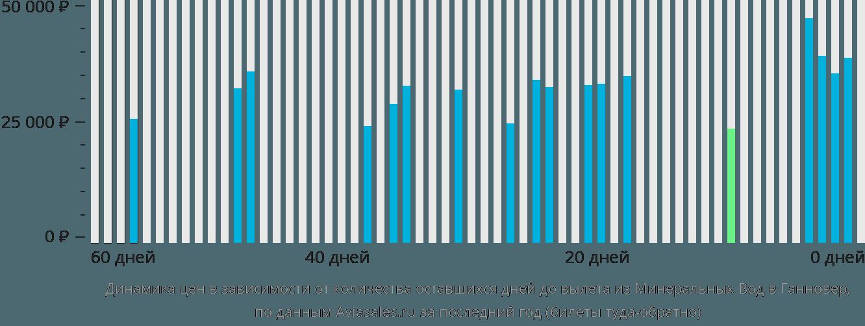 Динамика цен в зависимости от количества оставшихся дней до вылета из Минеральных Вод в Ганновер