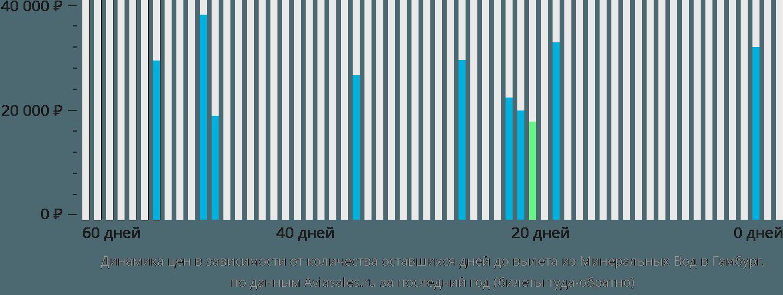 Динамика цен в зависимости от количества оставшихся дней до вылета из Минеральных Вод в Гамбург