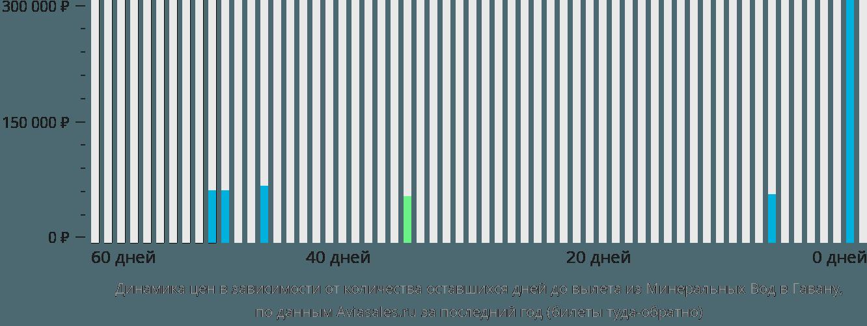 Динамика цен в зависимости от количества оставшихся дней до вылета из Минеральных Вод в Гавану