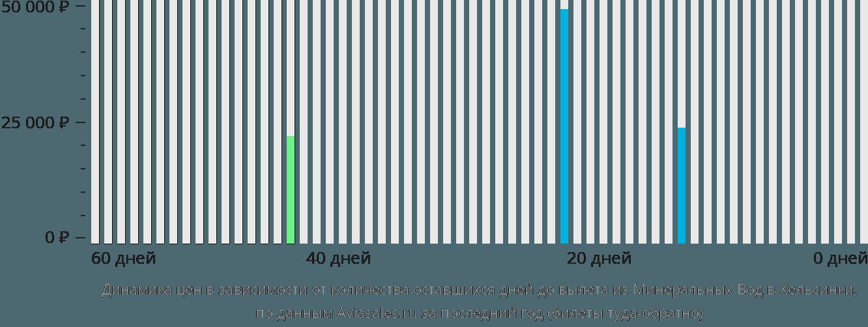 Динамика цен в зависимости от количества оставшихся дней до вылета из Минеральных Вод в Хельсинки
