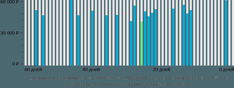 Динамика цен в зависимости от количества оставшихся дней до вылета из Минеральных Вод на Пхукет