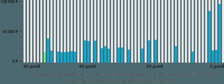 Динамика цен в зависимости от количества оставшихся дней до вылета из Минеральных Вод в Хургаду