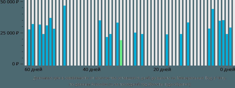 Динамика цен в зависимости от количества оставшихся дней до вылета из Минеральных Вод в Читу