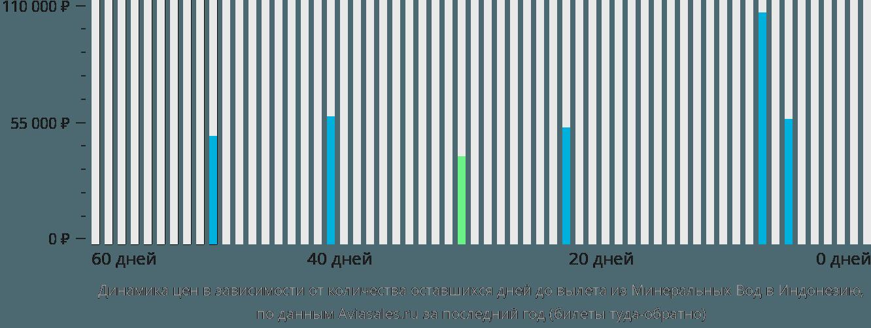Динамика цен в зависимости от количества оставшихся дней до вылета из Минеральных Вод в Индонезию