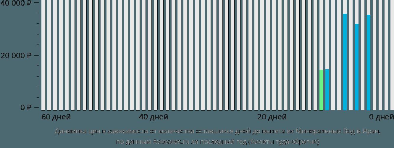 Динамика цен в зависимости от количества оставшихся дней до вылета из Минеральных Вод в Иран