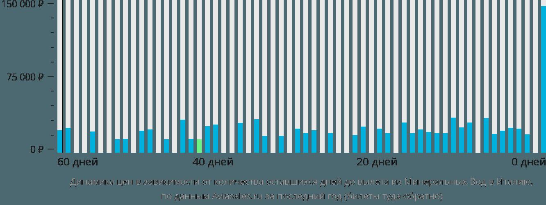 Динамика цен в зависимости от количества оставшихся дней до вылета из Минеральных Вод в Италию