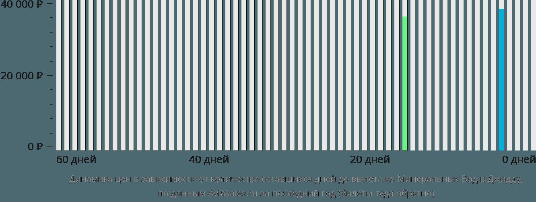 Динамика цен в зависимости от количества оставшихся дней до вылета из Минеральных Вод в Джидду