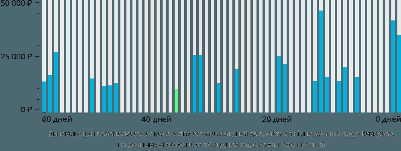 Динамика цен в зависимости от количества оставшихся дней до вылета из Минеральных Вод в Кемерово