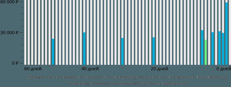 Динамика цен в зависимости от количества оставшихся дней до вылета из Минеральных Вод в Караганду