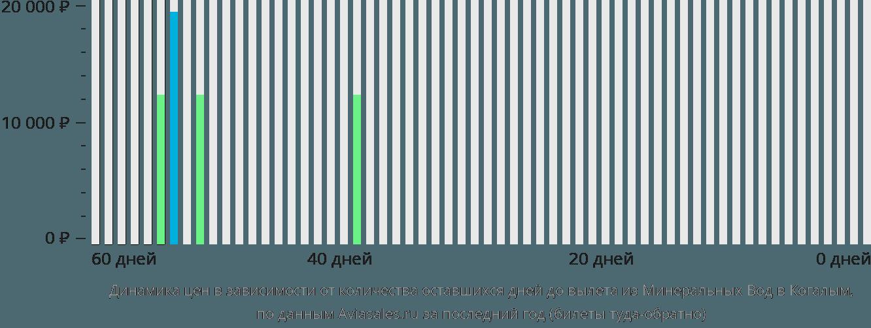 Динамика цен в зависимости от количества оставшихся дней до вылета из Минеральных Вод в Когалым