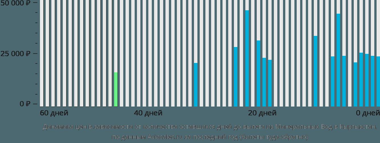 Динамика цен в зависимости от количества оставшихся дней до вылета из Минеральных Вод в Кыргызстан