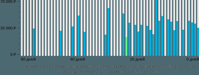 Динамика цен в зависимости от количества оставшихся дней до вылета из Минеральных Вод в Хабаровск