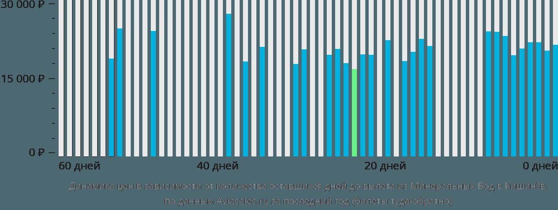 Динамика цен в зависимости от количества оставшихся дней до вылета из Минеральных Вод в Кишинёв