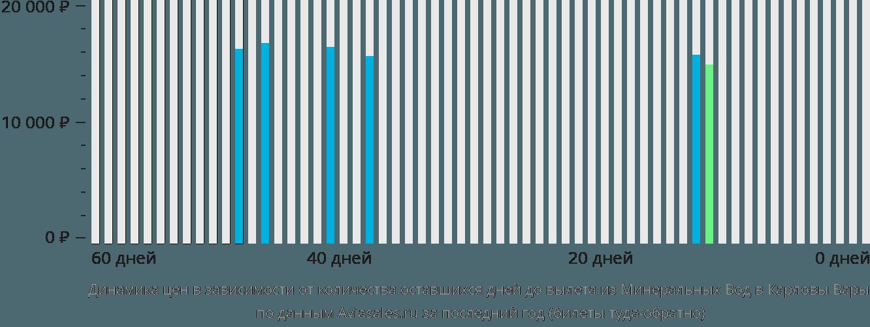 Динамика цен в зависимости от количества оставшихся дней до вылета из Минеральных Вод в Карловы Вары