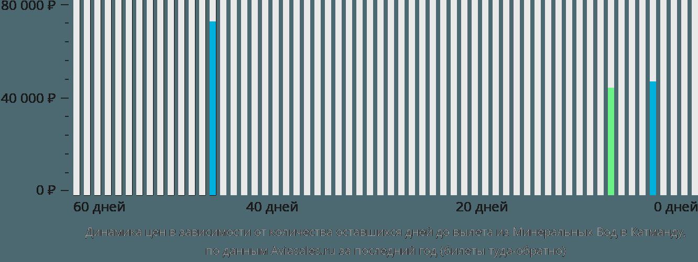 Динамика цен в зависимости от количества оставшихся дней до вылета из Минеральных Вод в Катманду