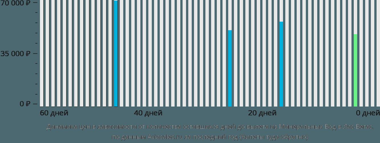 Динамика цен в зависимости от количества оставшихся дней до вылета из Минеральных Вод в Лас-Вегас