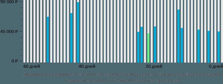 Динамика цен в зависимости от количества оставшихся дней до вылета из Минеральных Вод в Лос-Анджелес