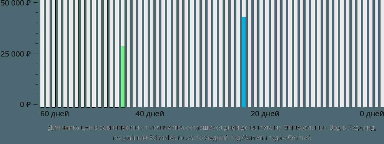 Динамика цен в зависимости от количества оставшихся дней до вылета из Минеральных Вод в Худжанд