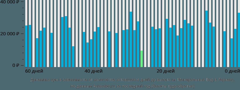 Динамика цен в зависимости от количества оставшихся дней до вылета из Минеральных Вод в Ларнаку