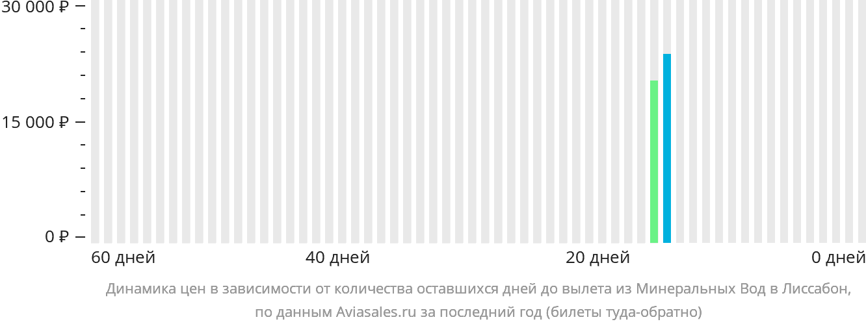 Динамика цен в зависимости от количества оставшихся дней до вылета из Минеральных Вод в Лиссабон