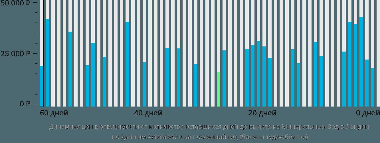 Динамика цен в зависимости от количества оставшихся дней до вылета из Минеральных Вод в Лондон